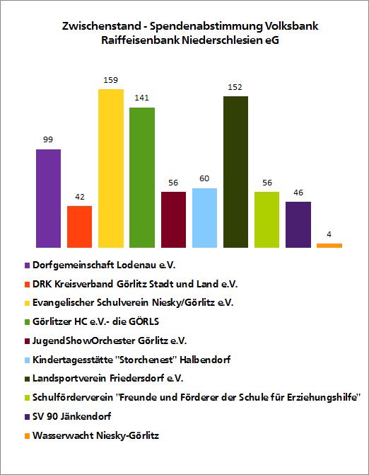 Zwischenstand_Volksbank